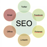 SEO Basics Essentials When Optimizing Your Site